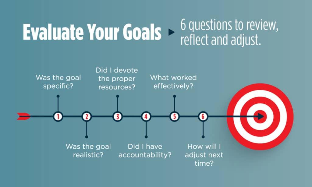 Evaluate Digital Marketing Goals